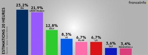 Fransada Avropa seçkilərinin ilkin nəticələri elan edilib