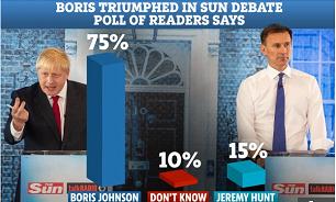 Boris Conson: 75% – Rəy sorğusu