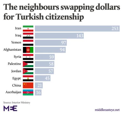 500 min dollar qarşılığında Türkiyə vətəndaşlığı: Azərbaycanlılar da bu şərtlə Anadoluya köç edib