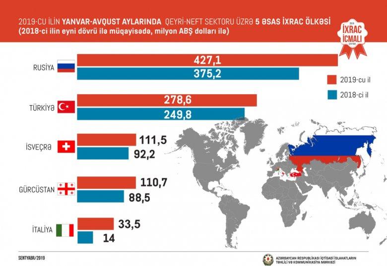 Azərbaycana 399 milyon dollarlıq ixrac sifarişi verilib