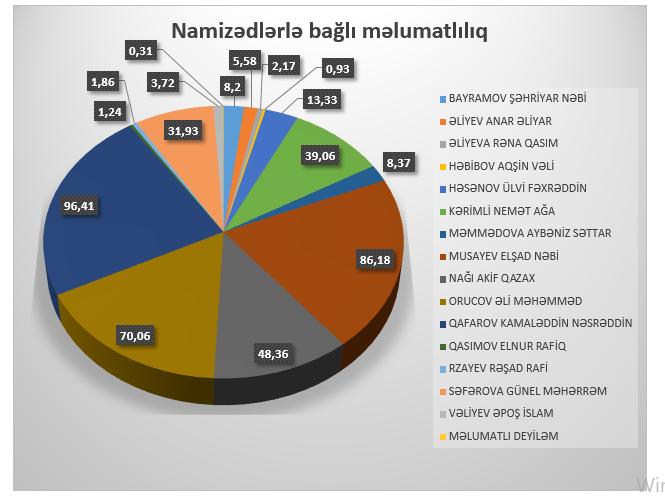 """9 və 23 saylı seçki dairələri """"zondaj"""" edildi – Sosioloji sorğu"""