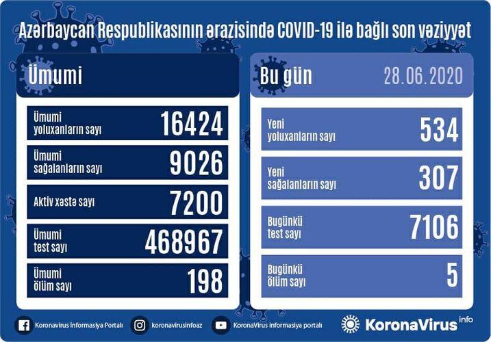 Azərbaycanda daha 534 nəfərdə koronavirus aşkarlandı