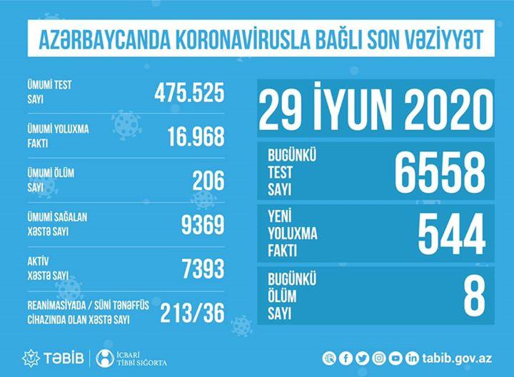"""TƏBİB koronavirusla bağlı son vəziyyəti açıqladı: """"7393aktiv xəstə var"""""""