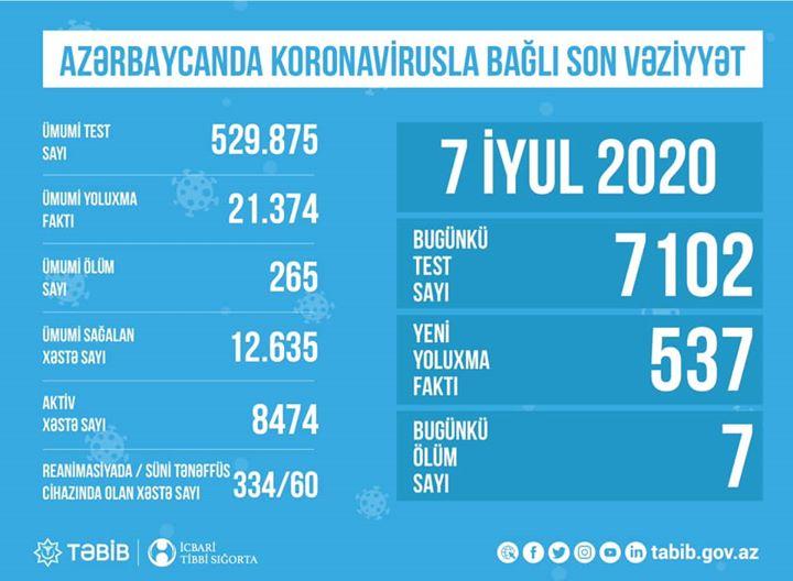 """TƏBİB koronavirusla bağlı son vəziyyəti açıqladı: """"Hazırda8474aktiv xəstə var"""""""