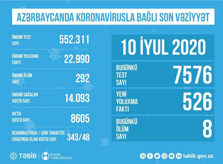"""TƏBİB koronavirusla bağlı son vəziyyəti açıqladı: """"Hazırda8605aktiv xəstə var"""""""